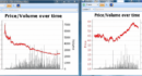 Trading recorrendo à análise Candlestick (Candelabro)